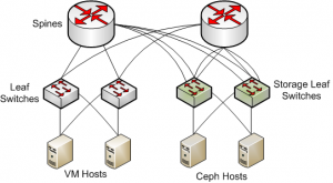 network-arch